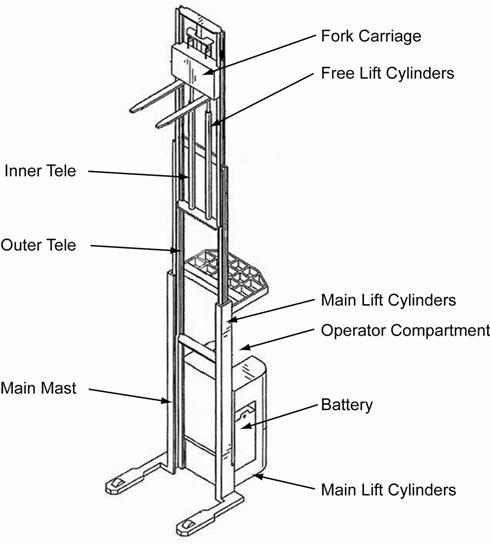 baker forklift wiring diagram  | 490 x 544